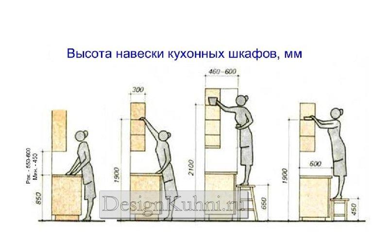 Высота фартука на кухне от пола стандарт стеновая панель для кухни липецк