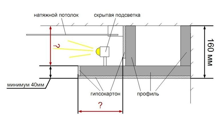 Потолок из гипсокартона с подсветкой как сделать