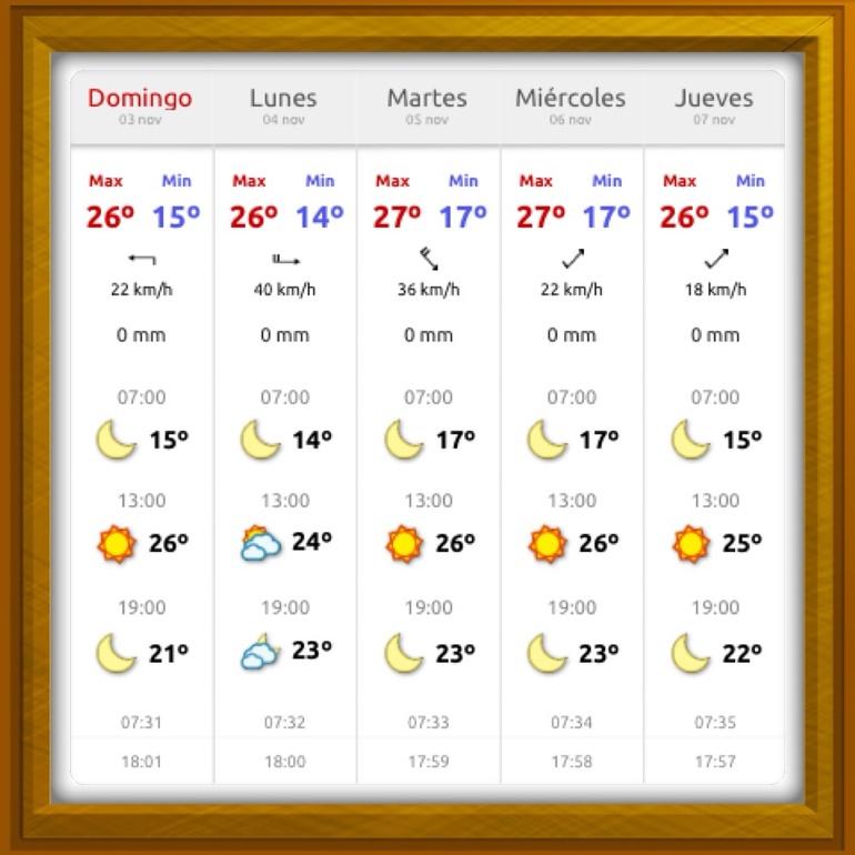 Погода на юге Коста Бланки (Испания) с 3-8 ноября