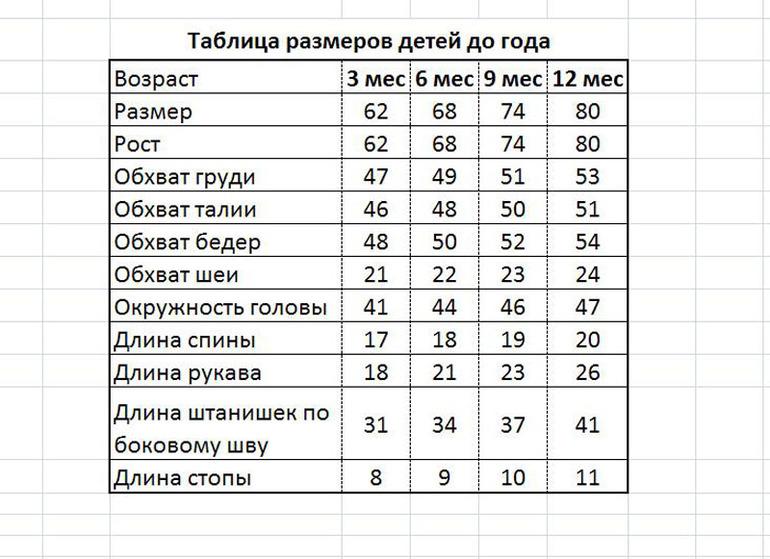 Детские размеры до года для вязания 69