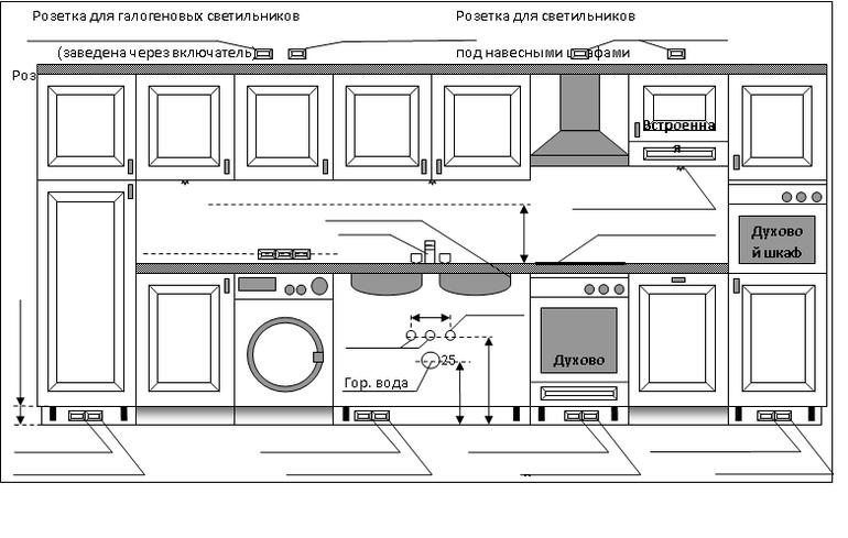 Часто задаваемые вопросы. Где и как делать электрику на кухне для встраиваемой техники.