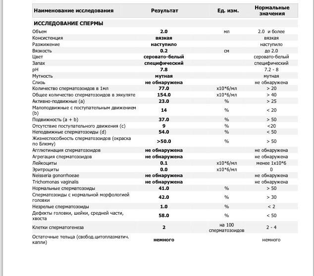 stepen-podvizhnosti-spermatozoidov