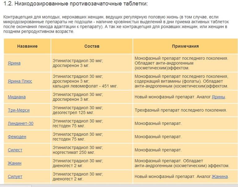 Фармакологические названия препаратов для гормоальной терапии транссексуалов
