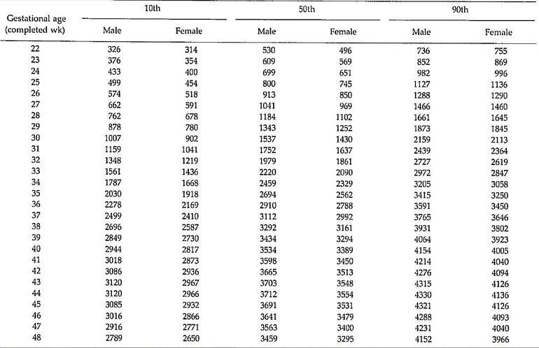 Номограмма веса новорожденных по Williams et al.