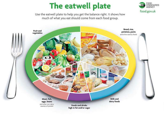 Может кто знает где почитать статьи о правильном питании?