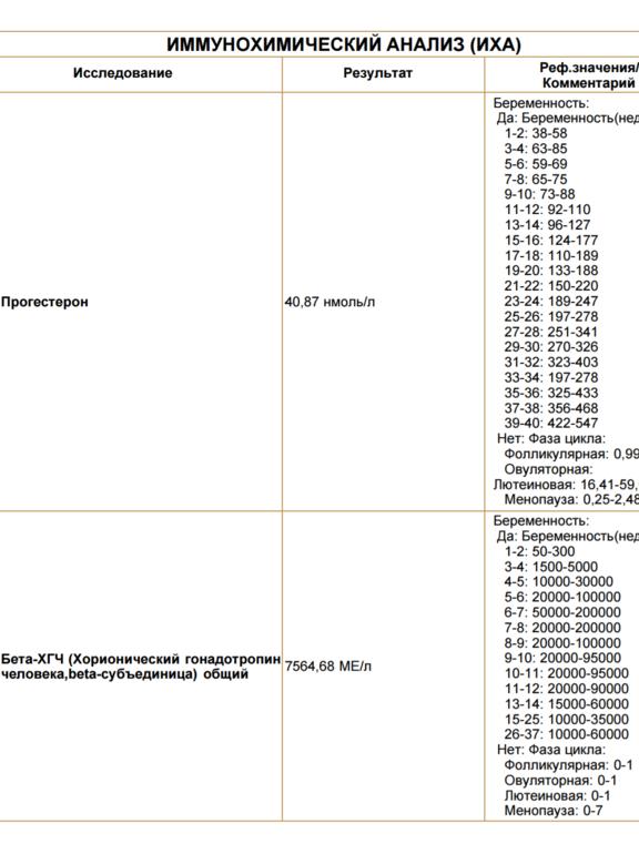 Низкий прогестерон. Очень - запись пользователя Дарья (aleksandrko) в сообществе Благополучная беременность в категории Анализы