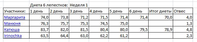 Результат Диеты Шесть Лепестков. Диета 6 лепестков: худейте играючи и с гарантией!