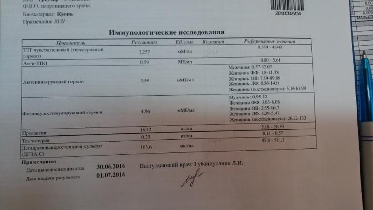 Пцр анализы в чебоксарах