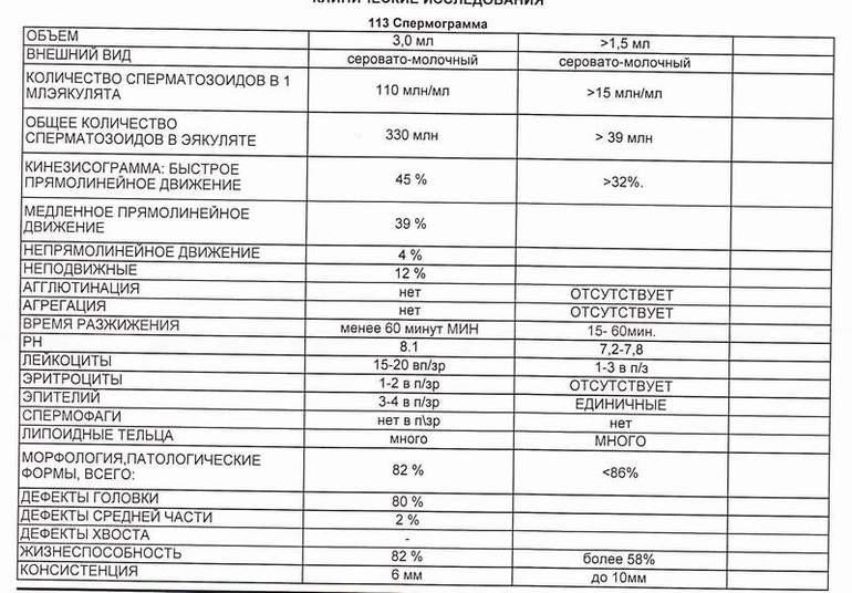 Спермограма аналез в караганде