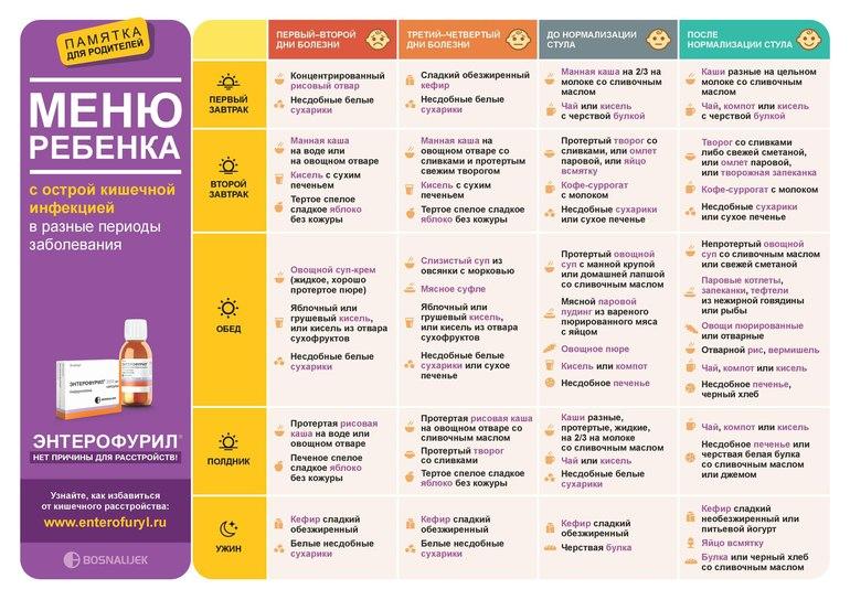 Диета При Ротавирусах. Диета при ротавирусе — продукты и меню для взрослых и детей